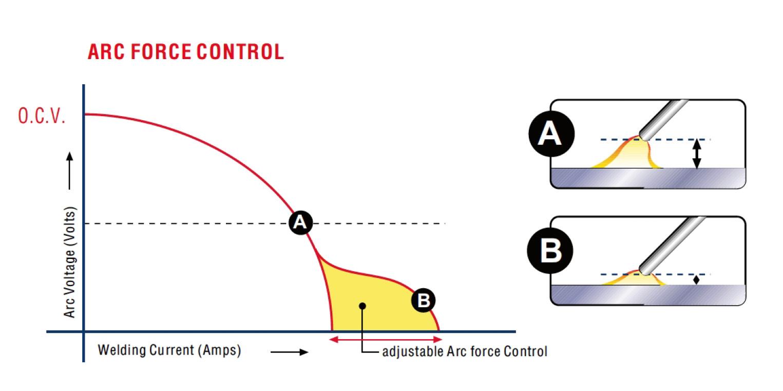 Ukázka funkce ARCFORCE