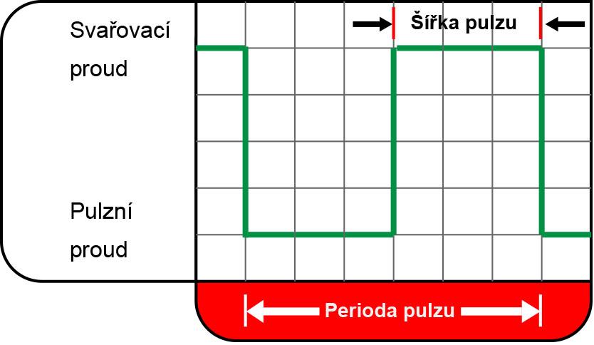 Diagram pro konvenční pulzování TIG.