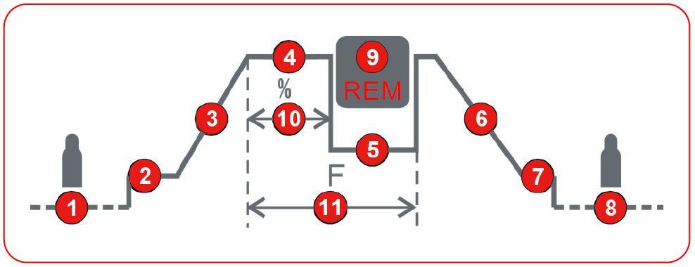 Parametry svařování TIG Berlin 2400 DC PLASMA