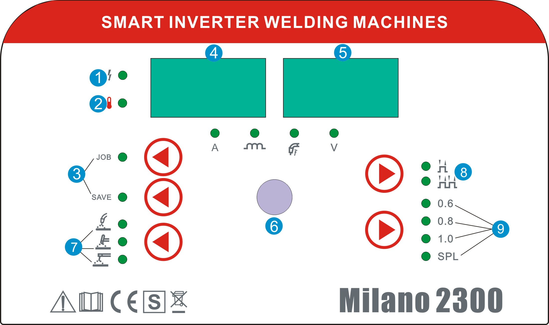 Ovládací panel SIWM Milano 2300 MIG